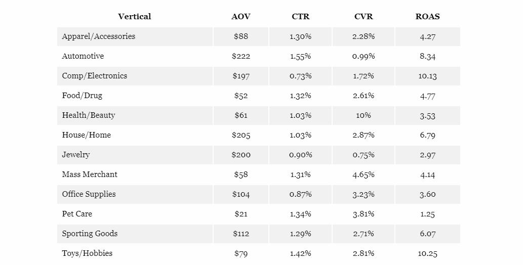 גוגל שופינג השוואת החזר השקעה